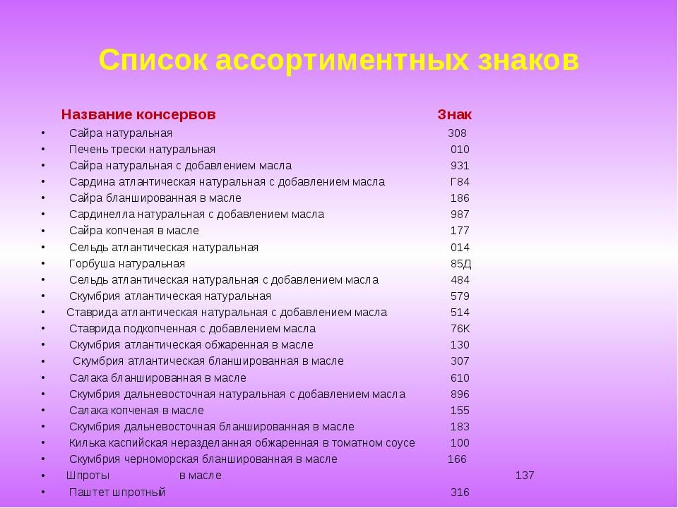 Список ассортиментных знаков Название консервов Знак Сайра натуральная...