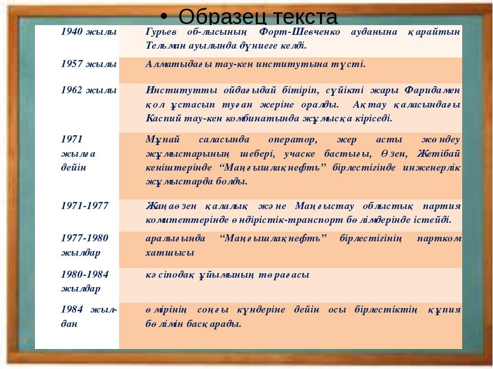 1940 жылы Гурьев облысының Форт-Шевченко ауданынақарайтынТельман ауылында д...