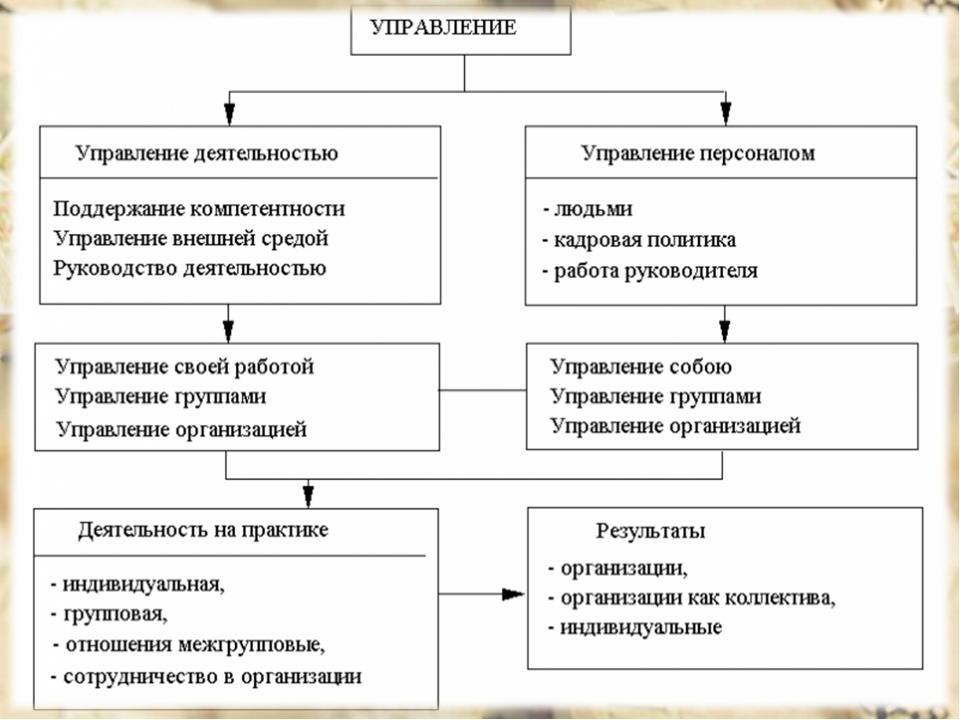Виды управленческой деятельности связаные с планированием работы