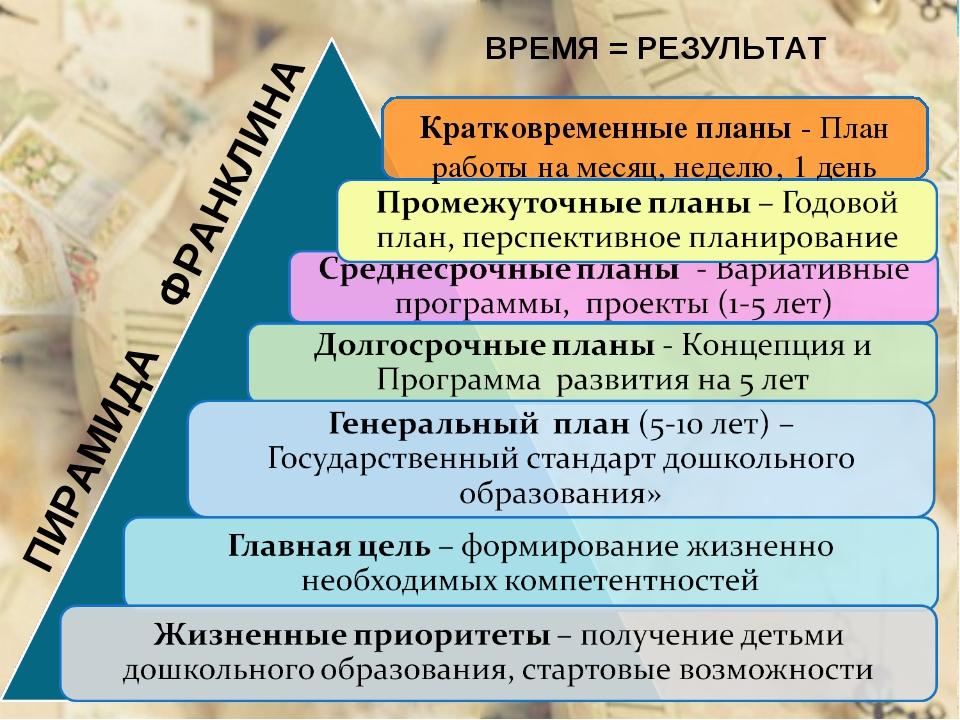 ПИРАМИДА ФРАНКЛИНА ВРЕМЯ = РЕЗУЛЬТАТ