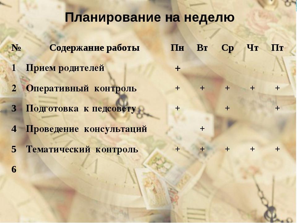 Планирование на неделю №Содержание работыПнВтСрЧтПт 1Прием родителей+...