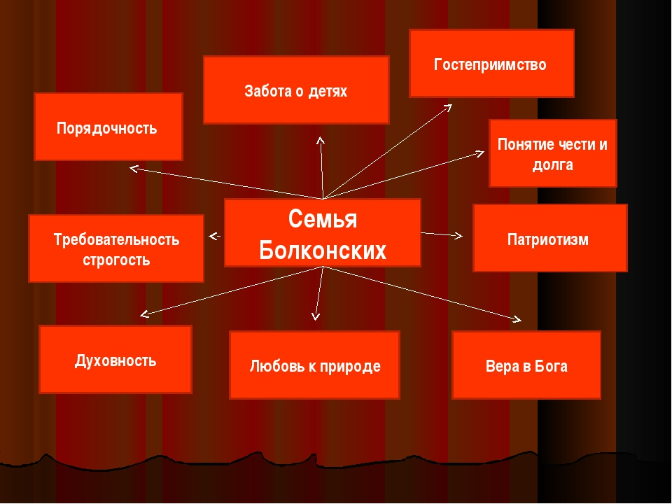 Семья Болконских Порядочность Гостеприимство Забота о детях Требовательность...