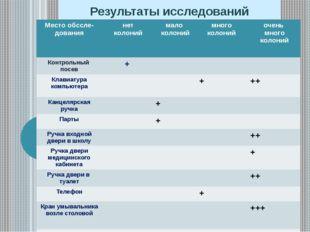 Результаты исследований Местообссле-дования нет колоний мало колоний много ко