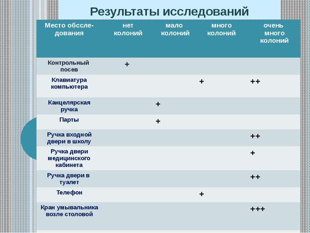 Результаты исследований Местообссле-дования нет колоний мало колоний много ко...