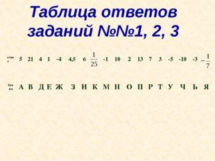 Таблица ответов заданий №№1, 2, 3 ответ 5 21 4 1 -4 4,5 6 -1 10 2 13 7 3 -5 -