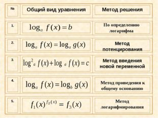 По определению логарифма Метод приведения к общему основанию Метод логарифми