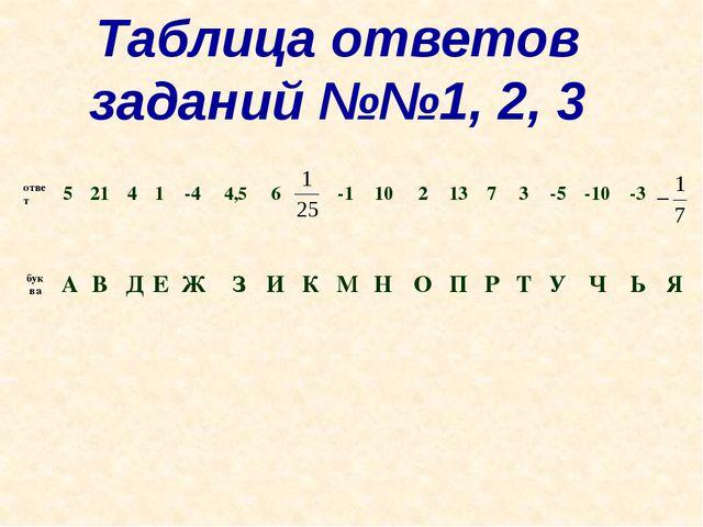 Таблица ответов заданий №№1, 2, 3 ответ 5 21 4 1 -4 4,5 6 -1 10 2 13 7 3 -5 -...