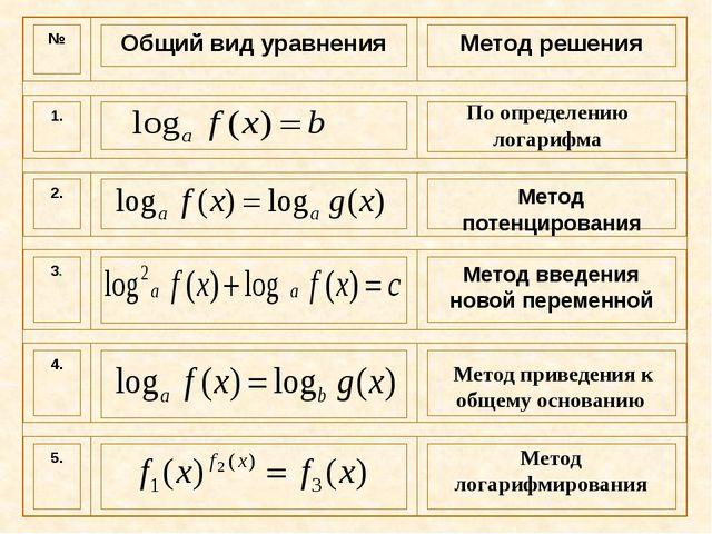 По определению логарифма Метод приведения к общему основанию Метод логарифми...