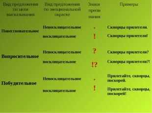 Вид предложения по цели высказыванияВид предложения по эмоциональной окраске