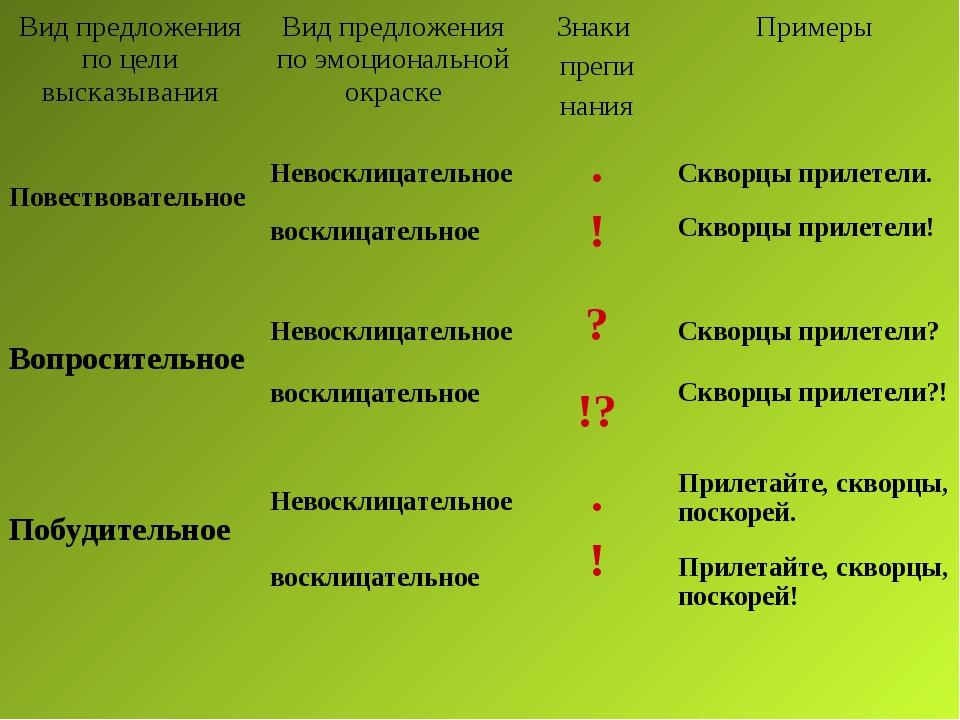 Вид предложения по цели высказыванияВид предложения по эмоциональной окраске...