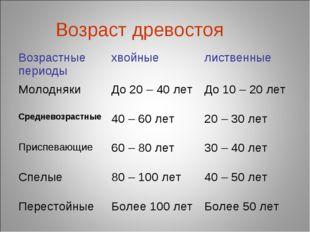 Возраст древостоя Возрастные периодыхвойныелиственные МолоднякиДо 20 – 40