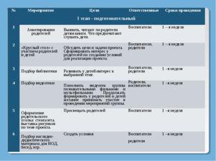 №МероприятиеЦелиОтветственныеСроки проведения I этап - подготовительный