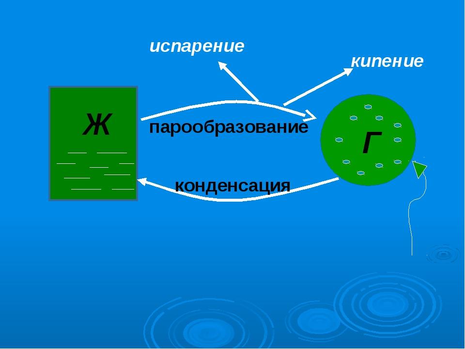 Ж Г парообразование конденсация кипение испарение