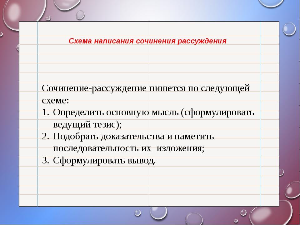 Схема написания сочинения рассуждения Сочинение-рассуждение пишется по следу...
