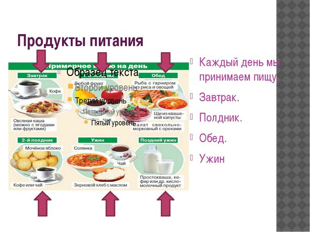 Продукты питания Каждый день мы принимаем пищу. Завтрак. Полдник. Обед. Ужин