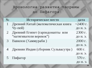 Хронология развития теоремы до Пифагора: * №Историческое местодата 1Древни