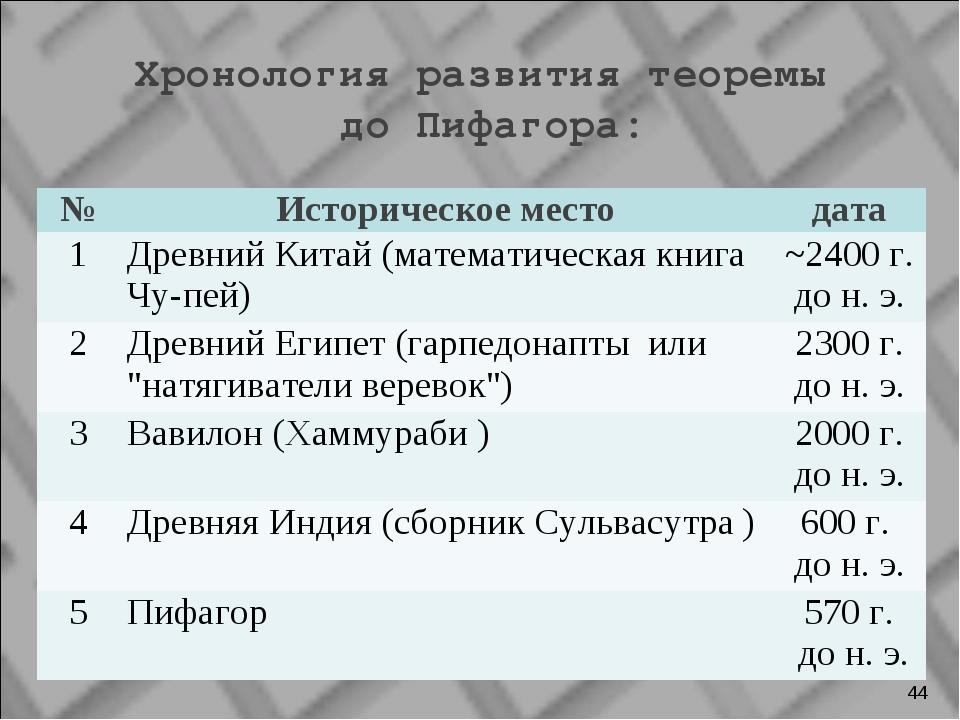 Хронология развития теоремы до Пифагора: * №Историческое местодата 1Древни...