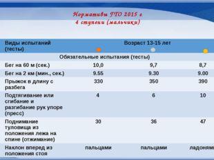 Нормативы ГТО 2015 г 4 ступени (мальчики) № п/п Видыиспытаний (тесты) Возраст