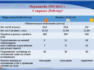 Нормативы ГТО 2015 г 4 ступени (девочки) № п/п Видыиспытаний (тесты) Возраст