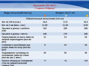 Нормативы ГТО 2015 г 5 ступени (девушки) № п/п Видыиспытаний (тесты) Возраст