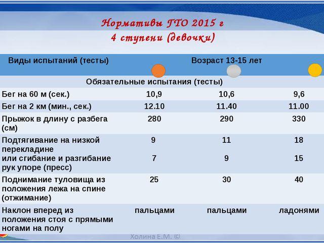 Нормативы ГТО 2015 г 4 ступени (девочки) № п/п Видыиспытаний (тесты) Возраст...
