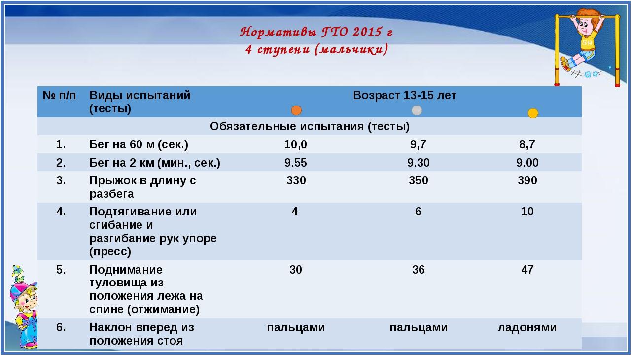 Нормативы ГТО 2015 г 4 ступени (мальчики) № п/п Видыиспытаний (тесты) Возраст...