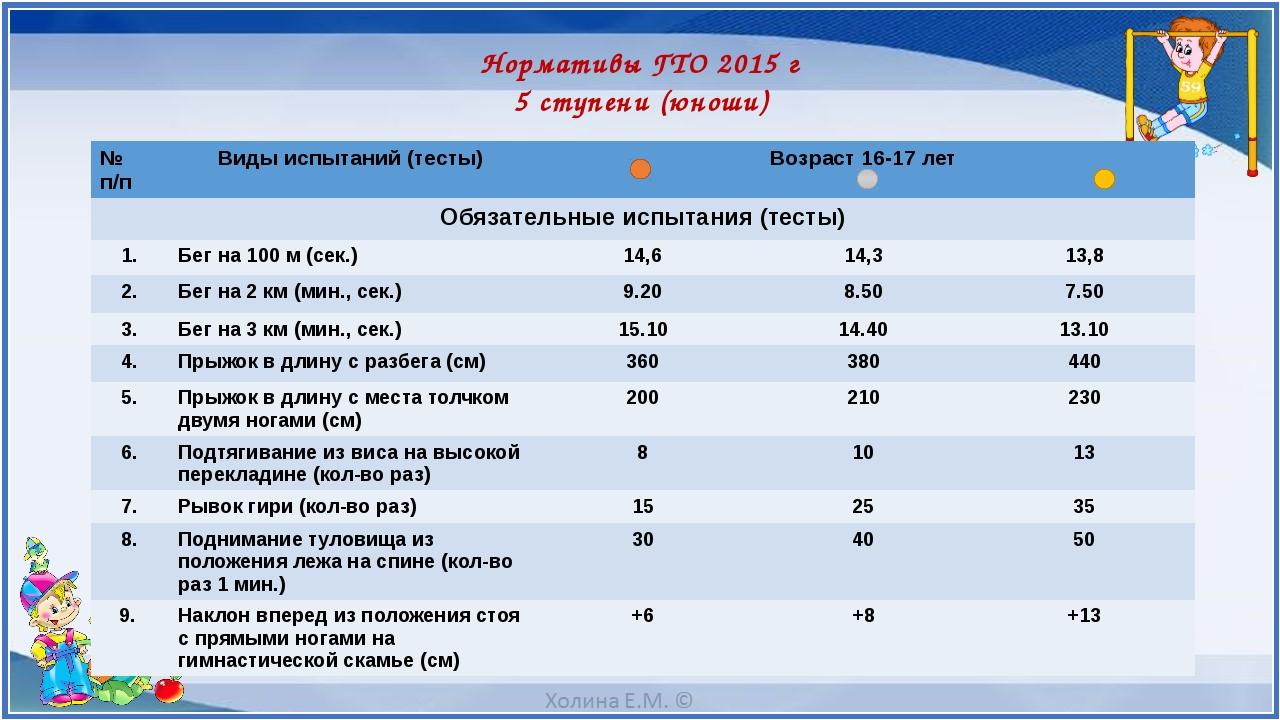 Нормативы ГТО 2015 г 5 ступени (юноши) № п/п Видыиспытаний (тесты) Возраст 16...