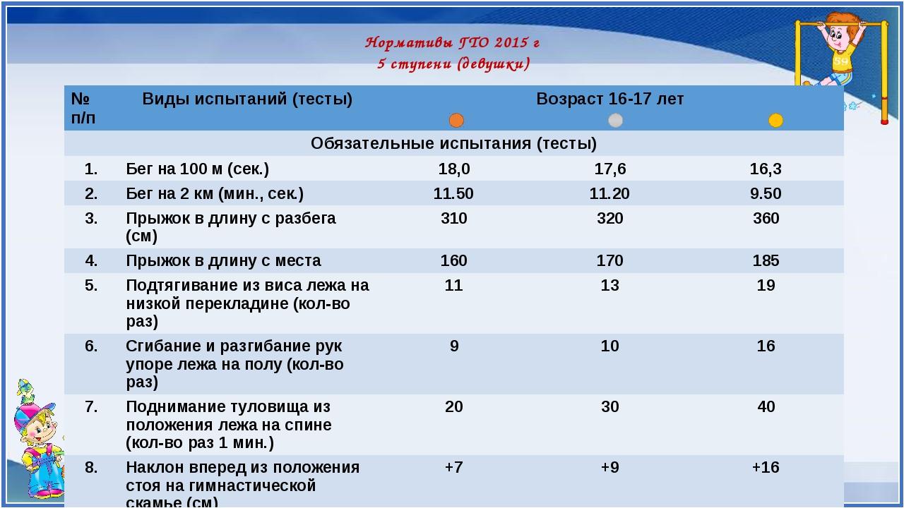 Нормативы ГТО 2015 г 5 ступени (девушки) № п/п Видыиспытаний (тесты) Возраст...