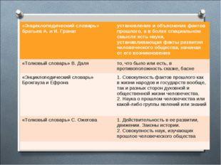 Понятие «история» «Энциклопедический словарь» братьев А.и И.Гранат установ