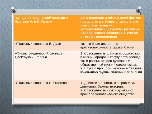 Понятие «история» «Энциклопедический словарь» братьев А.и И.Гранат установ...
