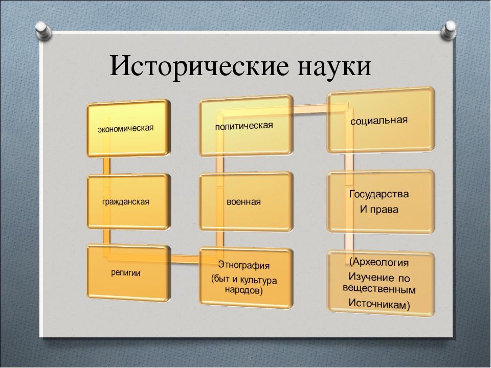 Исторические науки