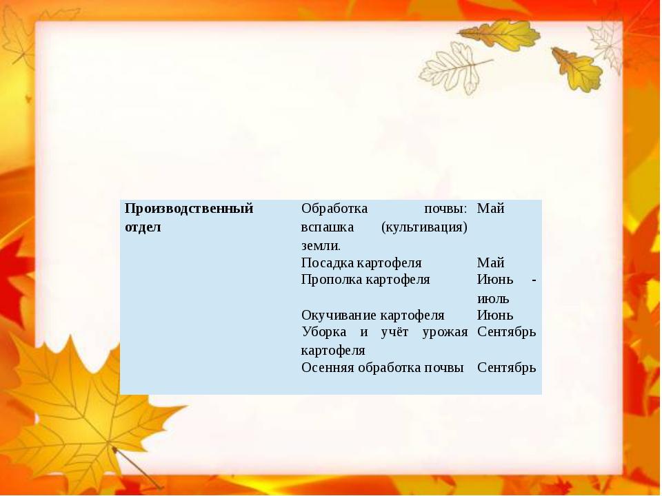 Производственный отдел Обработка почвы: вспашка (культивация) земли. Май Пос...