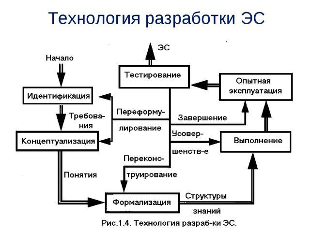 Технология разработки ЭС