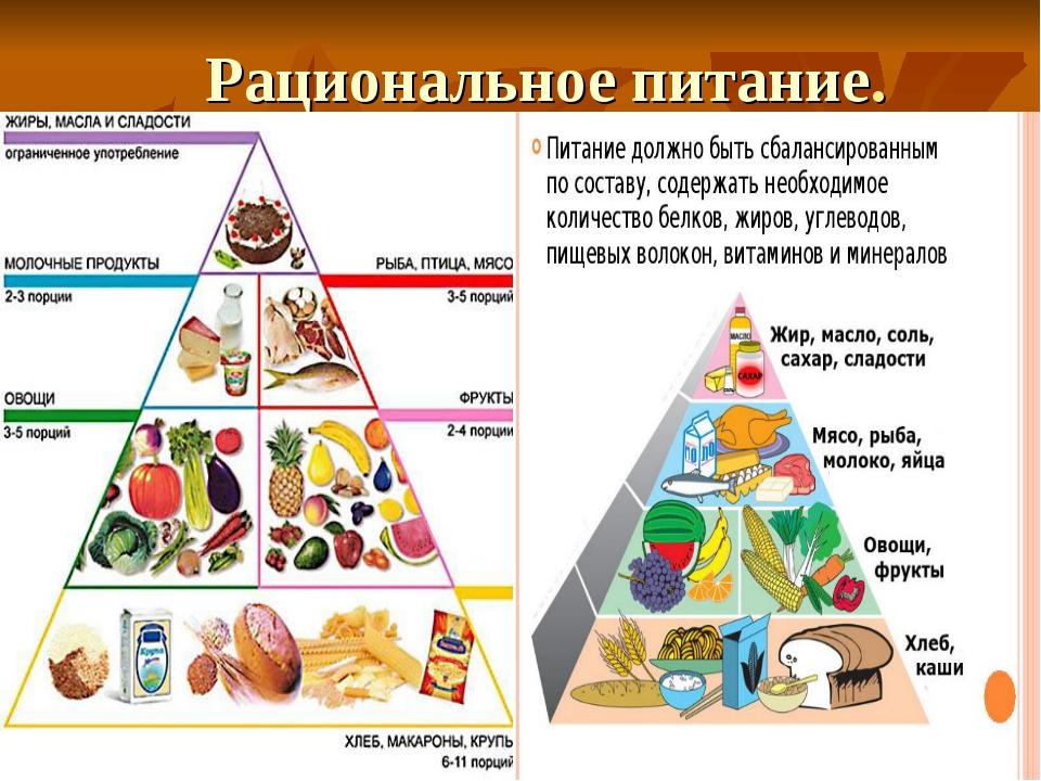 Используя рисунки подсказки составьте памятку правила рационального питания