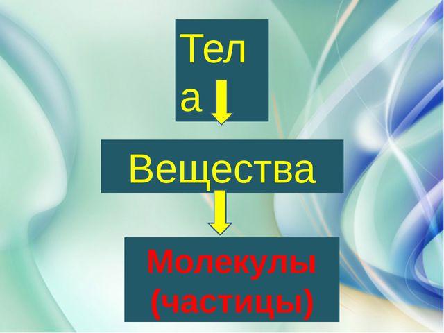 Тела Вещества Молекулы (частицы)