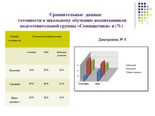 Сравнительные данные готовности к школьному обучению воспитанников подготовит