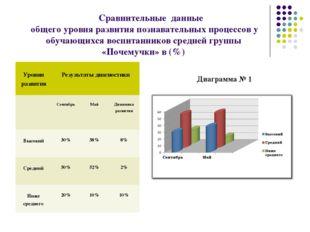Сравнительные данные общего уровня развития познавательных процессов у обучаю