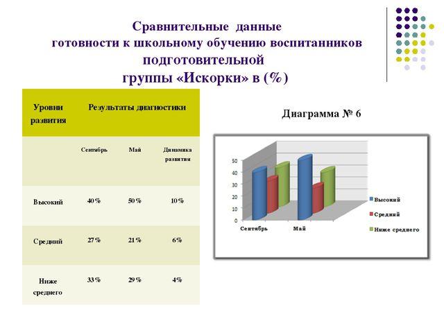 Сравнительные данные готовности к школьному обучению воспитанников подготови...