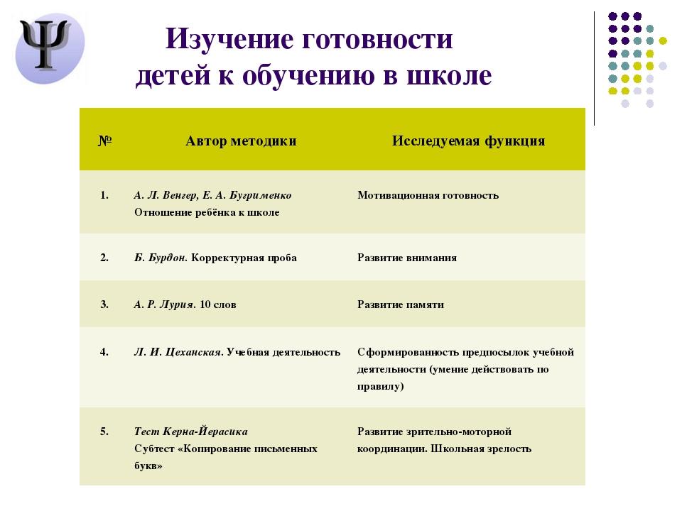 Изучение готовности детей к обучению в школе  № Автор методики  Исследу...