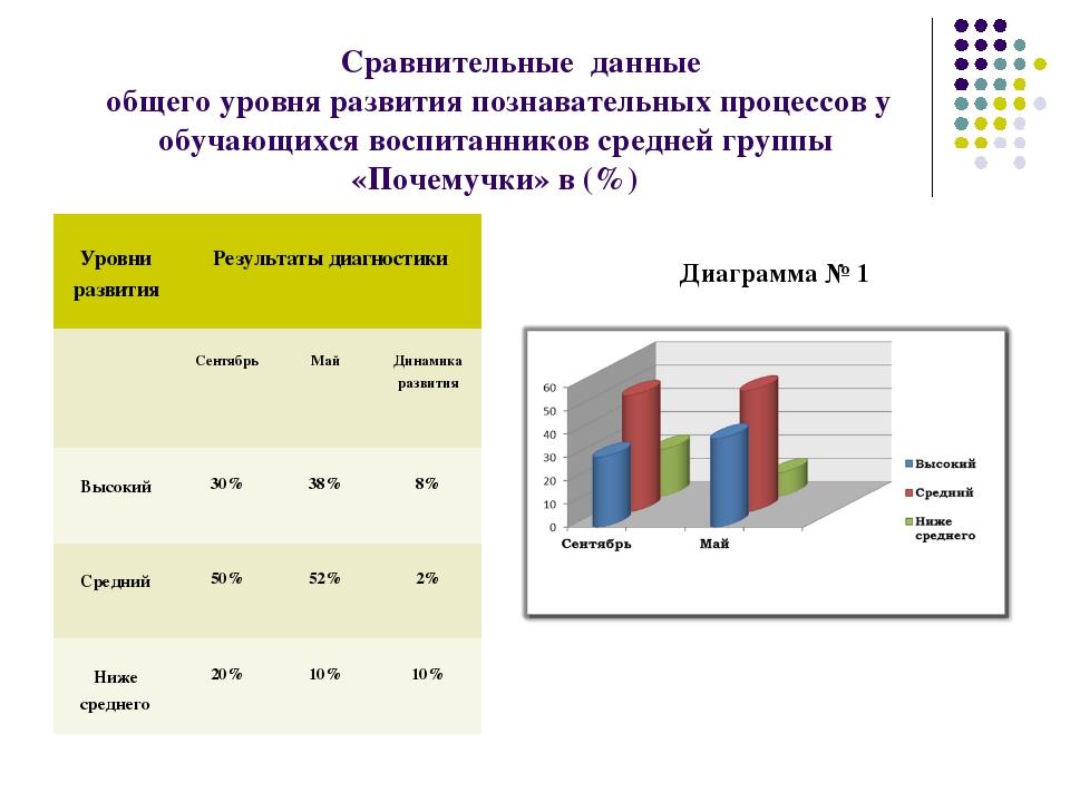 Сравнительные данные общего уровня развития познавательных процессов у обучаю...