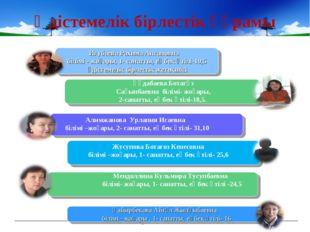 Әдістемелік бірлестік құрамы Игубаева Рахима Апсановна білімі - жоғары, 1- са