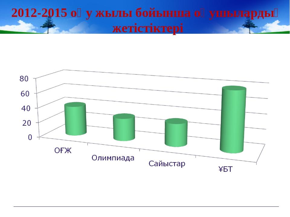 2012-2015 оқу жылы бойынша оқушылардың жетістіктері