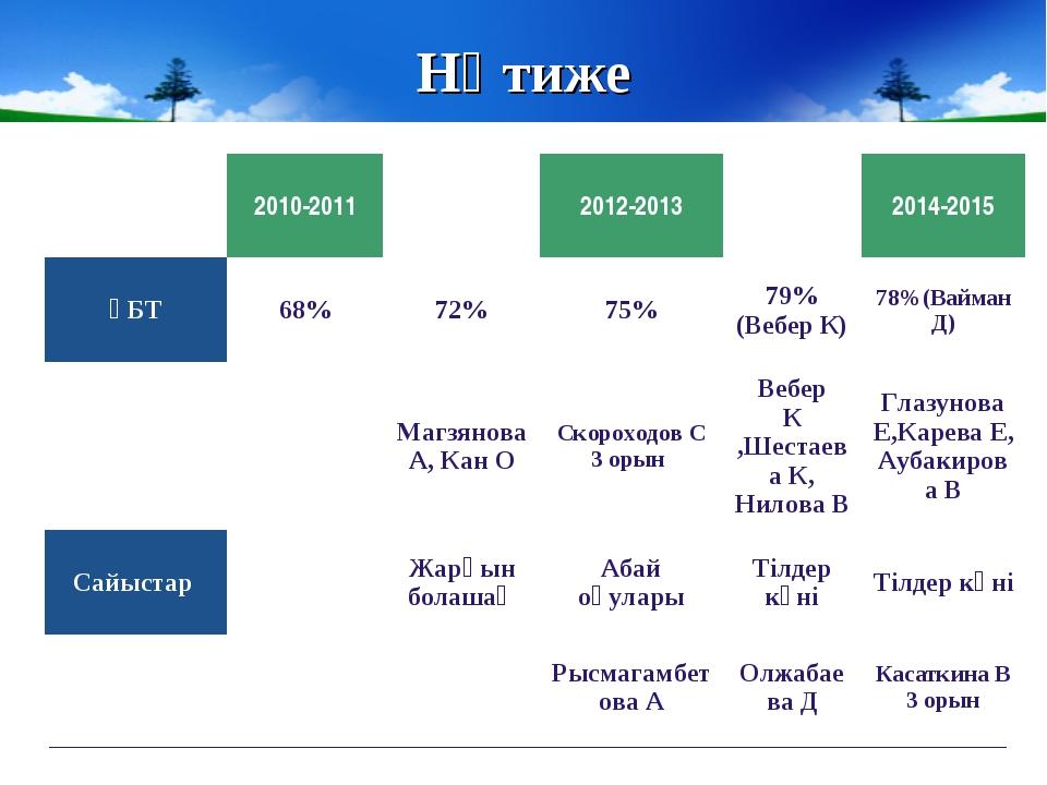 Нәтиже 2010-20112011-20122012-20132013-20142014-2015 ҰБТ68%72%75%79%...