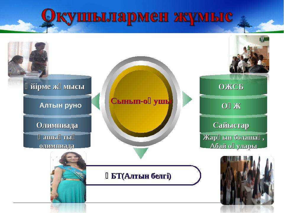 Қашықтық олимпиада Жарқын болашақ, Абай оқулары