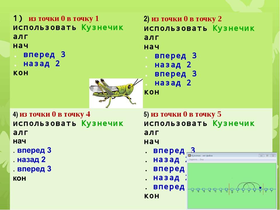1)из точки 0 в точку 1 использоватьКузнечик алг нач .вперед 3 .назад 2 кон 2)...