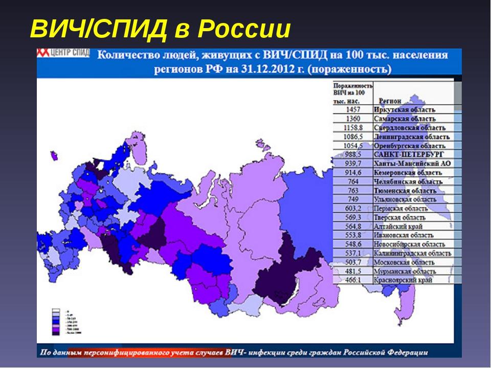 ВИЧ/СПИД в России