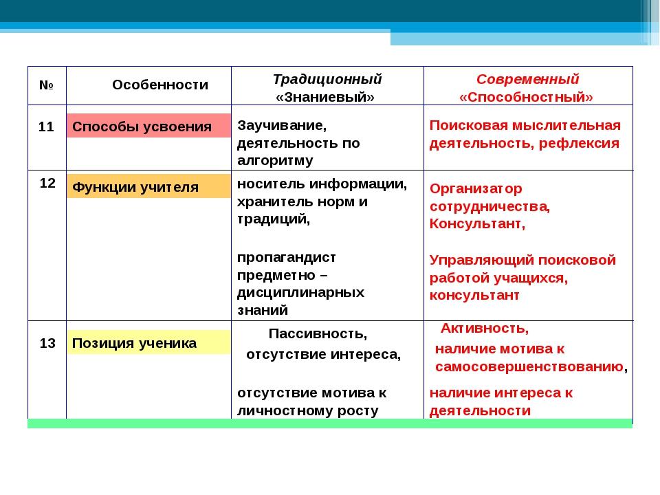Позиция ученика Функции учителя Способы усвоения 11 Заучивание, деятельность...