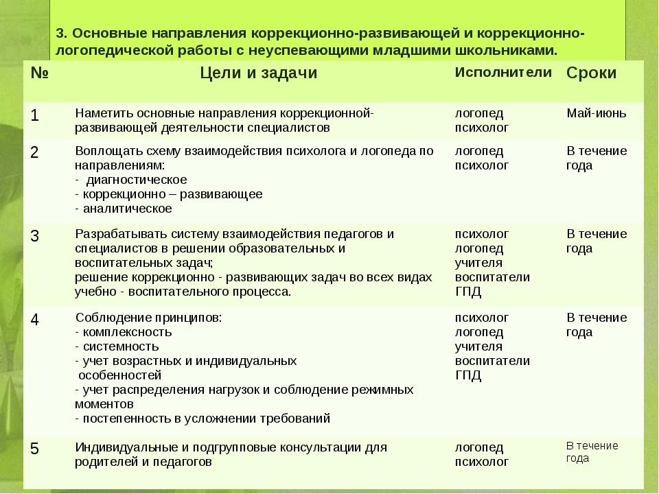 3. Основные направления коррекционно-развивающей и коррекционно-логопедическ...
