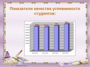 Показатели качества успеваемости студентов: 72% 70,4% 73% 76% 45%% 50%% 55%%