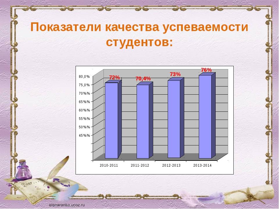 Показатели качества успеваемости студентов: 72% 70,4% 73% 76% 45%% 50%% 55%%...